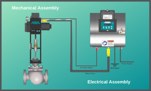 Electraulic actuators and electrical assembly